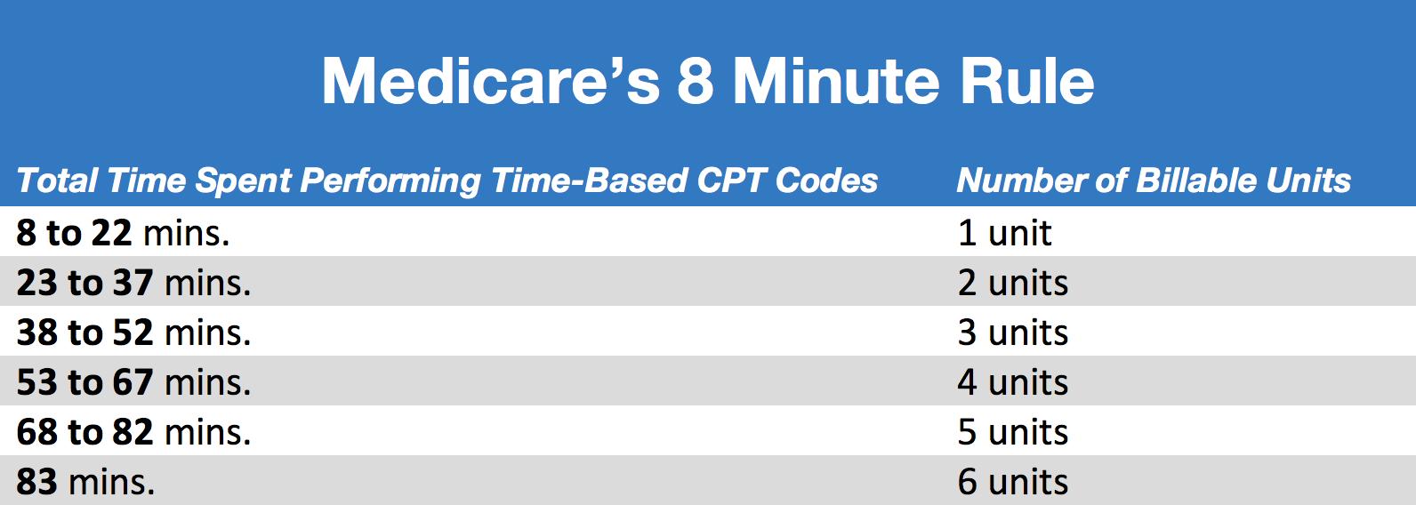 medicare-8-minute-rule